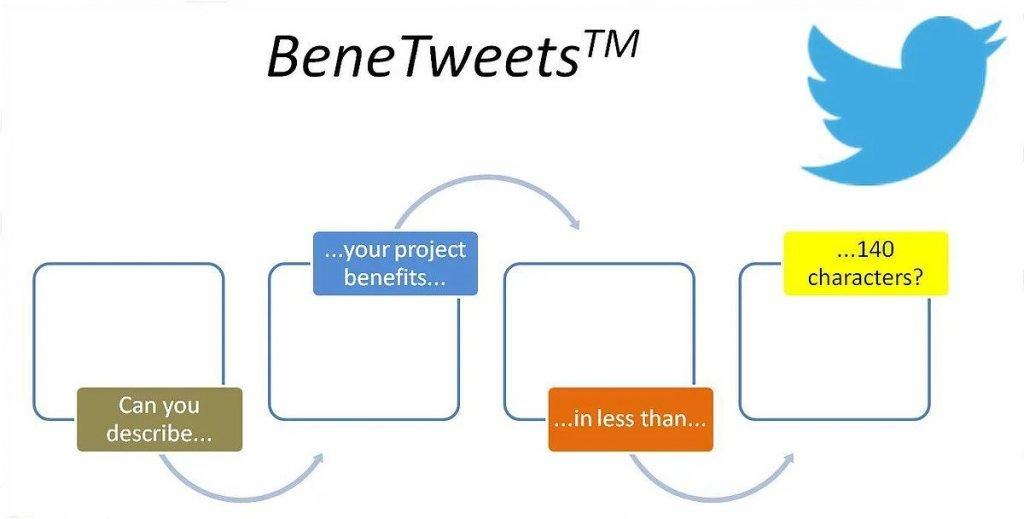 BeneTweets