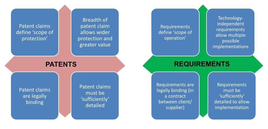 Patents vs Requirements